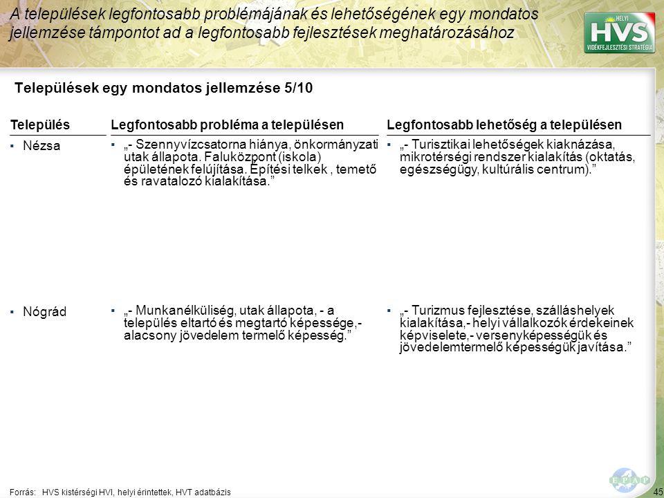 """45 Települések egy mondatos jellemzése 5/10 A települések legfontosabb problémájának és lehetőségének egy mondatos jellemzése támpontot ad a legfontosabb fejlesztések meghatározásához Forrás:HVS kistérségi HVI, helyi érintettek, HVT adatbázis TelepülésLegfontosabb probléma a településen ▪Nézsa ▪""""- Szennyvízcsatorna hiánya, önkormányzati utak állapota."""