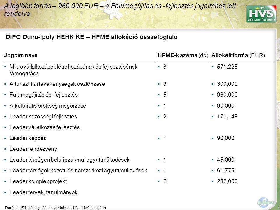 4 Forrás: HVS kistérségi HVI, helyi érintettek, KSH, HVS adatbázis A legtöbb forrás – 960,000 EUR – a Falumegújítás és -fejlesztés jogcímhez lett rendelve DIPO Duna-Ipoly HEHK KE – HPME allokáció összefoglaló Jogcím neveHPME-k száma (db)Allokált forrás (EUR) ▪Mikrovállalkozások létrehozásának és fejlesztésének támogatása ▪8▪8▪571,225 ▪A turisztikai tevékenységek ösztönzése▪3▪3▪300,000 ▪Falumegújítás és -fejlesztés▪5▪5▪960,000 ▪A kulturális örökség megőrzése▪1▪1▪90,000 ▪Leader közösségi fejlesztés▪2▪2▪171,149 ▪Leader vállalkozás fejlesztés ▪Leader képzés▪1▪1▪90,000 ▪Leader rendezvény ▪Leader térségen belüli szakmai együttműködések▪1▪1▪45,000 ▪Leader térségek közötti és nemzetközi együttműködések▪1▪1▪61,775 ▪Leader komplex projekt▪2▪2▪282,000 ▪Leader tervek, tanulmányok