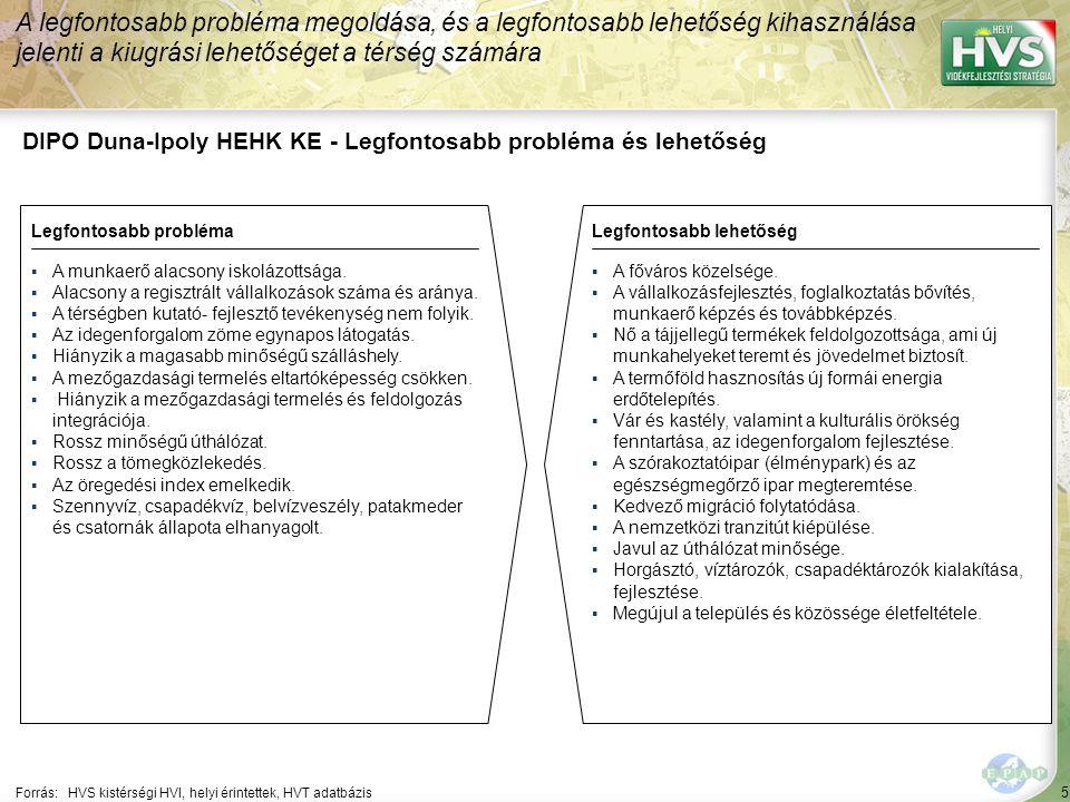 5 DIPO Duna-Ipoly HEHK KE - Legfontosabb probléma és lehetőség A legfontosabb probléma megoldása, és a legfontosabb lehetőség kihasználása jelenti a kiugrási lehetőséget a térség számára Forrás:HVS kistérségi HVI, helyi érintettek, HVT adatbázis Legfontosabb problémaLegfontosabb lehetőség ▪A munkaerő alacsony iskolázottsága.