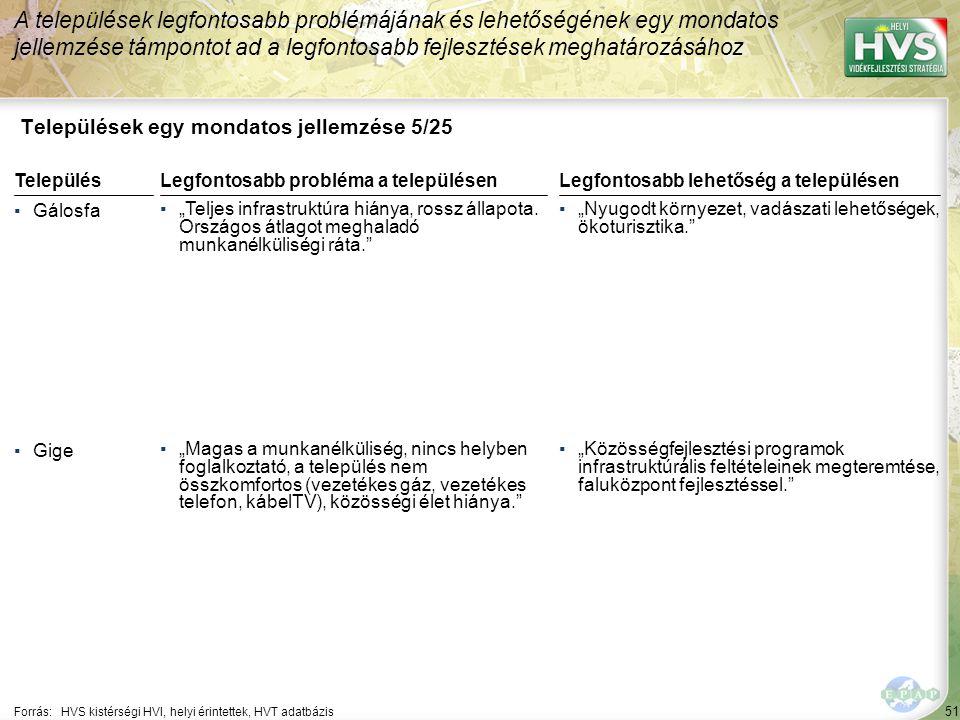 """51 Települések egy mondatos jellemzése 5/25 A települések legfontosabb problémájának és lehetőségének egy mondatos jellemzése támpontot ad a legfontosabb fejlesztések meghatározásához Forrás:HVS kistérségi HVI, helyi érintettek, HVT adatbázis TelepülésLegfontosabb probléma a településen ▪Gálosfa ▪""""Teljes infrastruktúra hiánya, rossz állapota."""