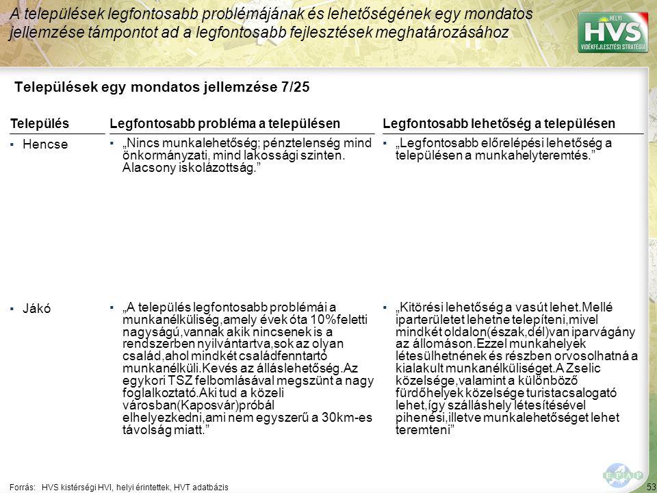 """53 Települések egy mondatos jellemzése 7/25 A települések legfontosabb problémájának és lehetőségének egy mondatos jellemzése támpontot ad a legfontosabb fejlesztések meghatározásához Forrás:HVS kistérségi HVI, helyi érintettek, HVT adatbázis TelepülésLegfontosabb probléma a településen ▪Hencse ▪""""Nincs munkalehetőség; pénztelenség mind önkormányzati, mind lakossági szinten."""