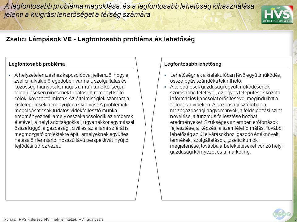 5 Zselici Lámpások VE - Legfontosabb probléma és lehetőség A legfontosabb probléma megoldása, és a legfontosabb lehetőség kihasználása jelenti a kiugrási lehetőséget a térség számára Forrás:HVS kistérségi HVI, helyi érintettek, HVT adatbázis Legfontosabb problémaLegfontosabb lehetőség ▪A helyzetelemzéshez kapcsolódva, jellemző, hogy a zselici falvak elöregedőben vannak, szolgáltatás és közösség hiányosak, magas a munkanélküliség, a településeken nincsenek tudatosult, reményt keltő célok, követhető minták.