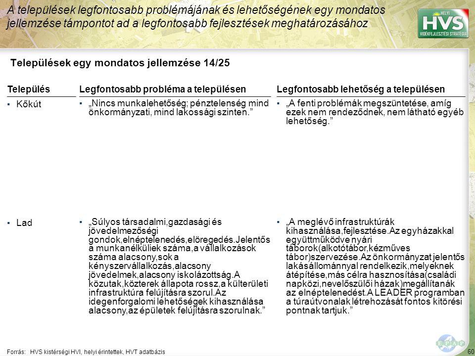 """60 Települések egy mondatos jellemzése 14/25 A települések legfontosabb problémájának és lehetőségének egy mondatos jellemzése támpontot ad a legfontosabb fejlesztések meghatározásához Forrás:HVS kistérségi HVI, helyi érintettek, HVT adatbázis TelepülésLegfontosabb probléma a településen ▪Kőkút ▪""""Nincs munkalehetőség; pénztelenség mind önkormányzati, mind lakossági szinten. ▪Lad ▪""""Súlyos társadalmi,gazdasági és jövedelmezőségi gondok,elnéptelenedés,elöregedés.Jelentős a munkanélküliek száma,a vállalkozások száma alacsony,sok a kényszervállalkozás,alacsony jövedelmek,alacsony iskolázottság.A közutak,közterek állapota rossz,a külterületi infrastruktúra felújításra szorul.Az idegenforgalomi lehetőségek kihasználása alacsony,az épületek felújításra szorulnak. Legfontosabb lehetőség a településen ▪""""A fenti problémák megszüntetése, amíg ezek nem rendeződnek, nem látható egyéb lehetőség. ▪""""A meglévő infrastruktúrák kihasználása,fejlesztése.Az egyházakkal együttműködve nyári táborok(alkotótábor,kézműves tábor)szervezése.Az önkormányzat jelentős lakásállománnyal rendelkezik,melyeknek átépítése,más célra hasznosítása(családi napközi,nevelőszülői házak)megállítanák az elnéptelenedést.A LEADER programban a túraútvonalak létrehozását fontos kitörési pontnak tartjuk."""