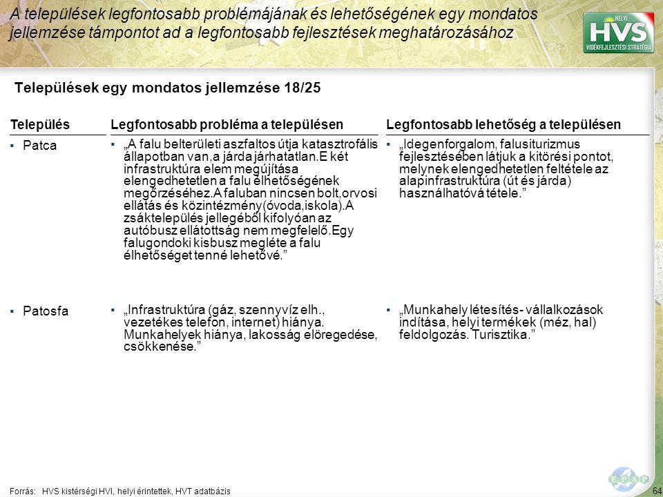 """64 Települések egy mondatos jellemzése 18/25 A települések legfontosabb problémájának és lehetőségének egy mondatos jellemzése támpontot ad a legfontosabb fejlesztések meghatározásához Forrás:HVS kistérségi HVI, helyi érintettek, HVT adatbázis TelepülésLegfontosabb probléma a településen ▪Patca ▪""""A falu belterületi aszfaltos útja katasztrofális állapotban van,a járda járhatatlan.E két infrastruktúra elem megújítása elengedhetetlen a falu élhetőségének megőrzéséhez.A faluban nincsen bolt,orvosi ellátás és közintézmény(óvoda,iskola).A zsáktelepülés jellegéből kifolyóan az autóbusz ellátottság nem megfelelő.Egy falugondoki kisbusz megléte a falu élhetőséget tenné lehetővé. ▪Patosfa ▪""""Infrastruktúra (gáz, szennyvíz elh., vezetékes telefon, internet) hiánya."""