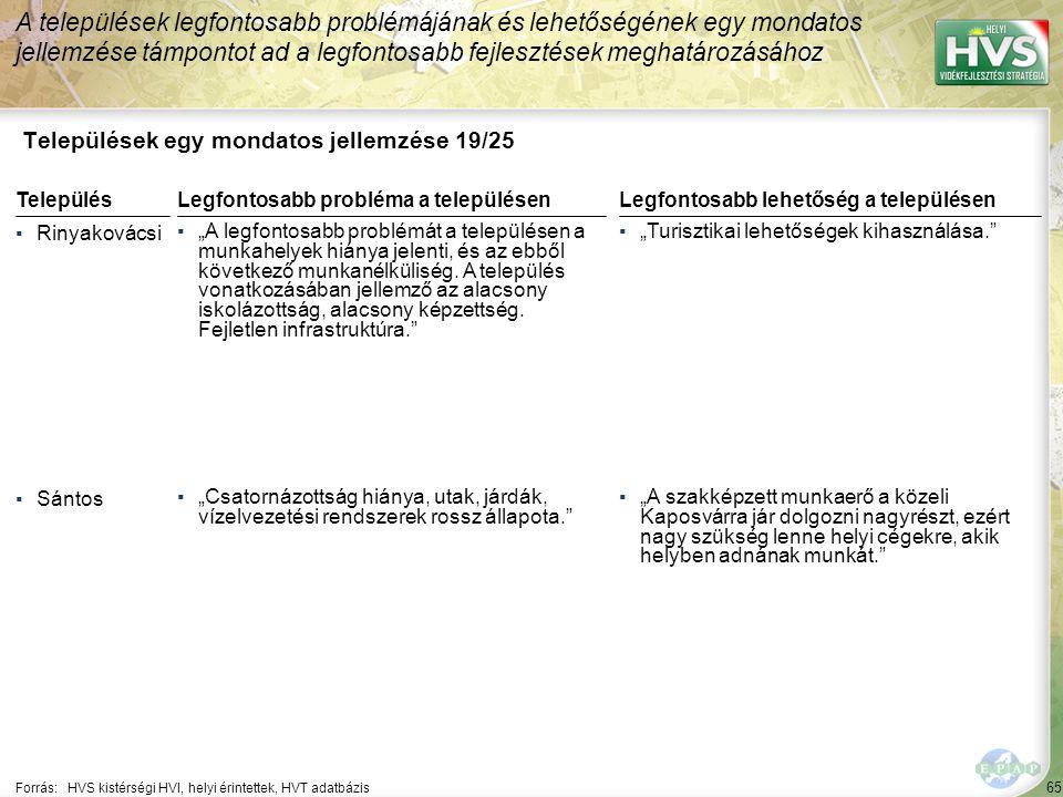 """65 Települések egy mondatos jellemzése 19/25 A települések legfontosabb problémájának és lehetőségének egy mondatos jellemzése támpontot ad a legfontosabb fejlesztések meghatározásához Forrás:HVS kistérségi HVI, helyi érintettek, HVT adatbázis TelepülésLegfontosabb probléma a településen ▪Rinyakovácsi ▪""""A legfontosabb problémát a településen a munkahelyek hiánya jelenti, és az ebből következő munkanélküliség."""