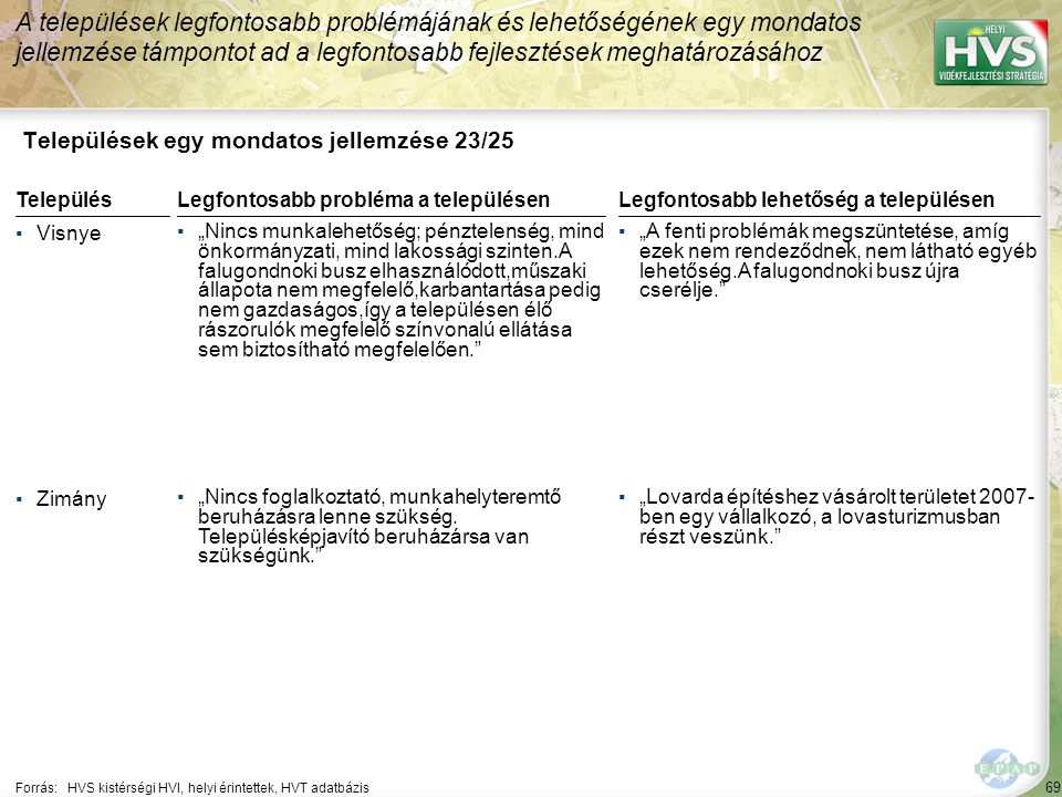 """69 Települések egy mondatos jellemzése 23/25 A települések legfontosabb problémájának és lehetőségének egy mondatos jellemzése támpontot ad a legfontosabb fejlesztések meghatározásához Forrás:HVS kistérségi HVI, helyi érintettek, HVT adatbázis TelepülésLegfontosabb probléma a településen ▪Visnye ▪""""Nincs munkalehetőség; pénztelenség, mind önkormányzati, mind lakossági szinten.A falugondnoki busz elhasználódott,műszaki állapota nem megfelelő,karbantartása pedig nem gazdaságos,így a településen élő rászorulók megfelelő színvonalú ellátása sem biztosítható megfelelően. ▪Zimány ▪""""Nincs foglalkoztató, munkahelyteremtő beruházásra lenne szükség."""