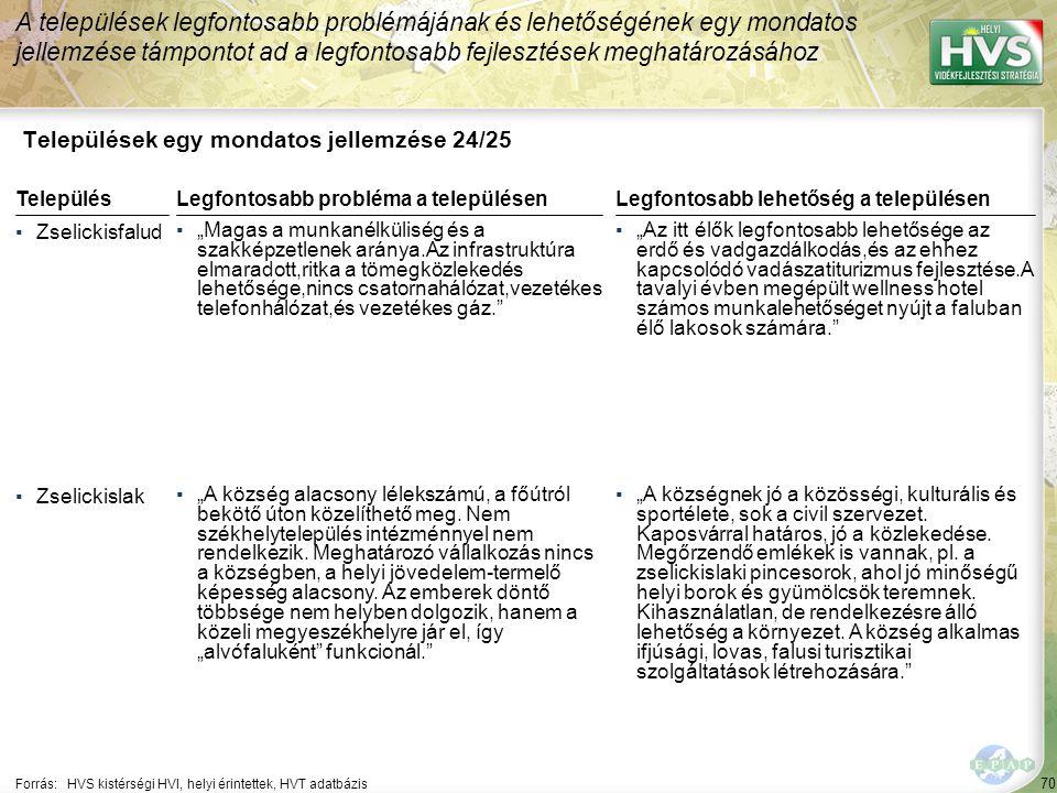 """70 Települések egy mondatos jellemzése 24/25 A települések legfontosabb problémájának és lehetőségének egy mondatos jellemzése támpontot ad a legfontosabb fejlesztések meghatározásához Forrás:HVS kistérségi HVI, helyi érintettek, HVT adatbázis TelepülésLegfontosabb probléma a településen ▪Zselickisfalud ▪""""Magas a munkanélküliség és a szakképzetlenek aránya.Az infrastruktúra elmaradott,ritka a tömegközlekedés lehetősége,nincs csatornahálózat,vezetékes telefonhálózat,és vezetékes gáz. ▪Zselickislak ▪""""A község alacsony lélekszámú, a főútról bekötő úton közelíthető meg."""