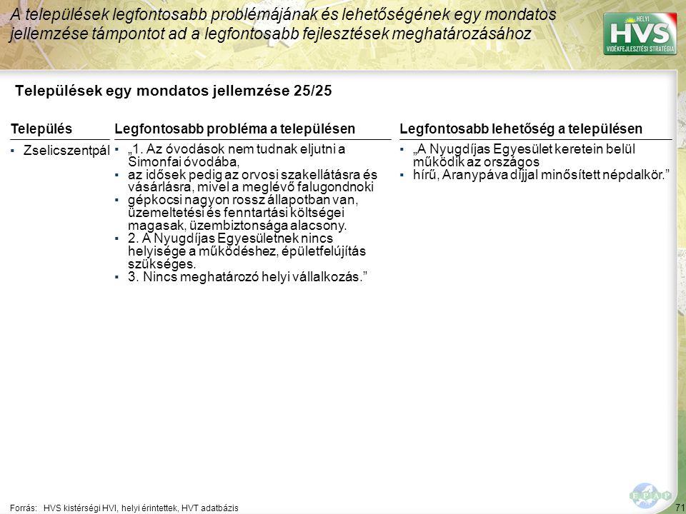 """71 Települések egy mondatos jellemzése 25/25 A települések legfontosabb problémájának és lehetőségének egy mondatos jellemzése támpontot ad a legfontosabb fejlesztések meghatározásához Forrás:HVS kistérségi HVI, helyi érintettek, HVT adatbázis TelepülésLegfontosabb probléma a településen ▪Zselicszentpál ▪""""1."""