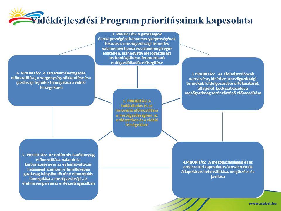 Vidékfejlesztési Program prioritásainak kapcsolata 1.