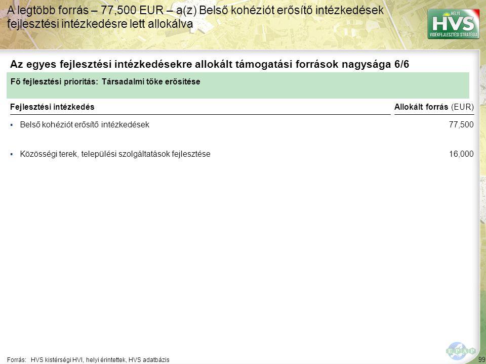 99 ▪Belső kohéziót erősítő intézkedések Forrás:HVS kistérségi HVI, helyi érintettek, HVS adatbázis Az egyes fejlesztési intézkedésekre allokált támogatási források nagysága 6/6 A legtöbb forrás – 77,500 EUR – a(z) Belső kohéziót erősítő intézkedések fejlesztési intézkedésre lett allokálva Fejlesztési intézkedés ▪Közösségi terek, települési szolgáltatások fejlesztése Fő fejlesztési prioritás: Társadalmi tőke erősítése Allokált forrás (EUR) 77,500 16,000