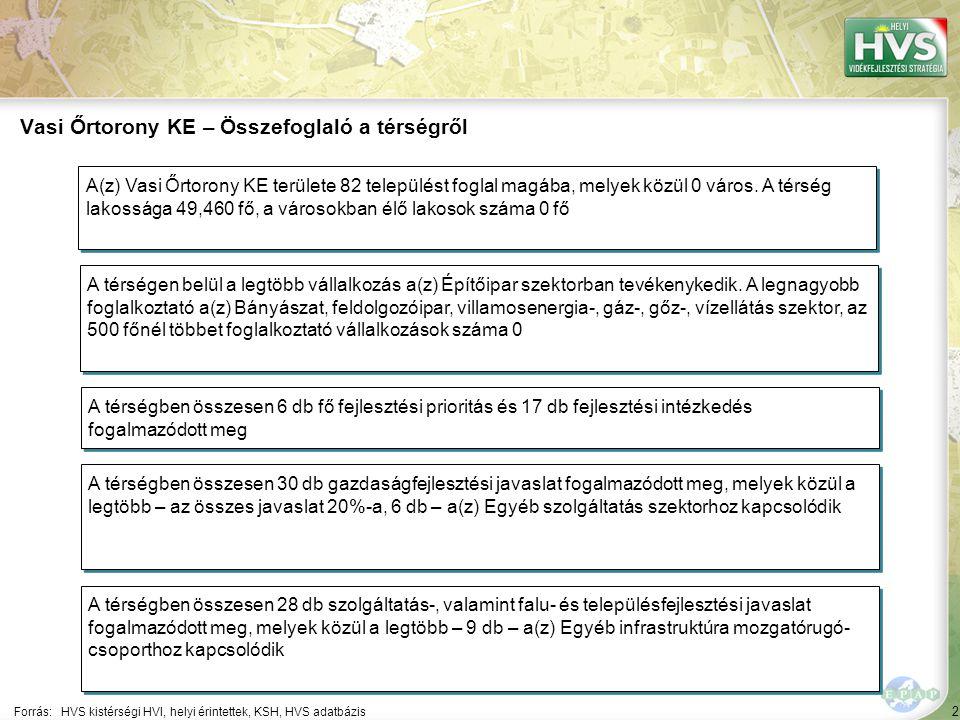 2 Forrás:HVS kistérségi HVI, helyi érintettek, KSH, HVS adatbázis Vasi Őrtorony KE – Összefoglaló a térségről A térségen belül a legtöbb vállalkozás a(z) Építőipar szektorban tevékenykedik.