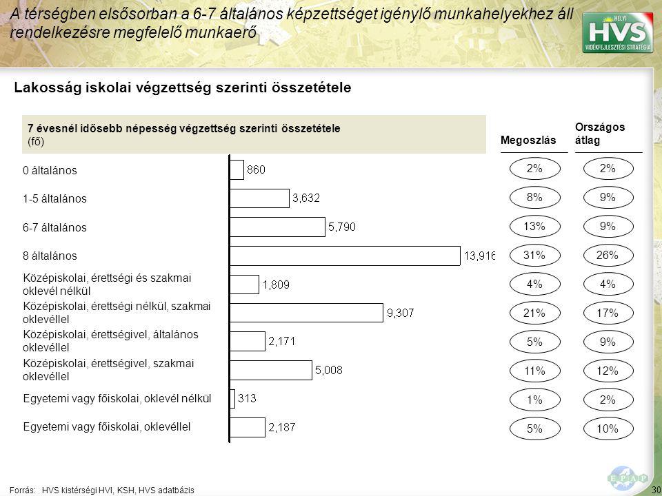 30 Forrás:HVS kistérségi HVI, KSH, HVS adatbázis Lakosság iskolai végzettség szerinti összetétele A térségben elsősorban a 6-7 általános képzettséget igénylő munkahelyekhez áll rendelkezésre megfelelő munkaerő 7 évesnél idősebb népesség végzettség szerinti összetétele (fő) 0 általános 1-5 általános 6-7 általános 8 általános Középiskolai, érettségi és szakmai oklevél nélkül Középiskolai, érettségi nélkül, szakmai oklevéllel Középiskolai, érettségivel, általános oklevéllel Középiskolai, érettségivel, szakmai oklevéllel Egyetemi vagy főiskolai, oklevél nélkül Egyetemi vagy főiskolai, oklevéllel Megoszlás 2% 13% 5% 1% 4% Országos átlag 2% 9% 2% 4% 8% 31% 11% 5% 21% 9% 26% 12% 10% 17%