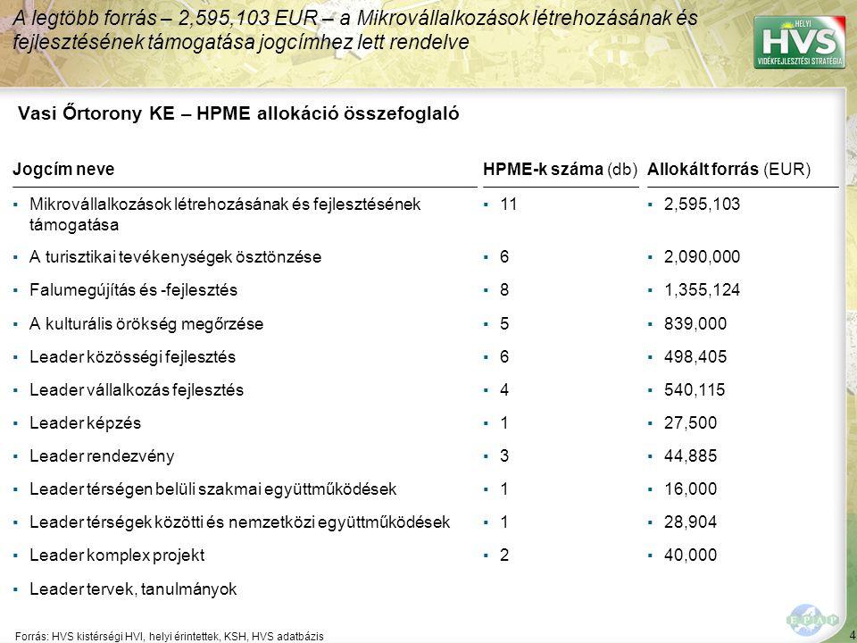 4 Forrás: HVS kistérségi HVI, helyi érintettek, KSH, HVS adatbázis A legtöbb forrás – 2,595,103 EUR – a Mikrovállalkozások létrehozásának és fejlesztésének támogatása jogcímhez lett rendelve Vasi Őrtorony KE – HPME allokáció összefoglaló Jogcím neveHPME-k száma (db)Allokált forrás (EUR) ▪Mikrovállalkozások létrehozásának és fejlesztésének támogatása ▪11▪2,595,103 ▪A turisztikai tevékenységek ösztönzése▪6▪6▪2,090,000 ▪Falumegújítás és -fejlesztés▪8▪8▪1,355,124 ▪A kulturális örökség megőrzése▪5▪5▪839,000 ▪Leader közösségi fejlesztés▪6▪6▪498,405 ▪Leader vállalkozás fejlesztés▪4▪4▪540,115 ▪Leader képzés▪1▪1▪27,500 ▪Leader rendezvény▪3▪3▪44,885 ▪Leader térségen belüli szakmai együttműködések▪1▪1▪16,000 ▪Leader térségek közötti és nemzetközi együttműködések▪1▪1▪28,904 ▪Leader komplex projekt▪2▪2▪40,000 ▪Leader tervek, tanulmányok