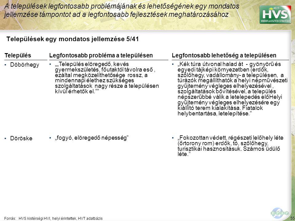 """55 Települések egy mondatos jellemzése 5/41 A települések legfontosabb problémájának és lehetőségének egy mondatos jellemzése támpontot ad a legfontosabb fejlesztések meghatározásához Forrás:HVS kistérségi HVI, helyi érintettek, HVT adatbázis TelepülésLegfontosabb probléma a településen ▪Döbörhegy ▪""""""""Település elöregedő, kevés gyermekszületés, főutaktól távolra eső, ezáltal megközelíthetősége rossz, a mindennapi élethez szükséges szolgáltatások nagy része a településen kívül érhetők el. ▪Döröske ▪""""fogyó, elöregedő népesség Legfontosabb lehetőség a településen ▪""""Kék túra útvonal halad át - gyönyörű és egyedi tájképi környezetben (erdők, szőlőhegy, vadállomány- a településen, a túrázók megállíthatók a helyi népművészeti gyűjtemény végleges elhelyezésével, szolgáltatások bővítésével, a település népszerűbbé válik a letelepedés előHelyi gyűjtemény végleges elhelyezésére egy kiállító terem kialakítása."""