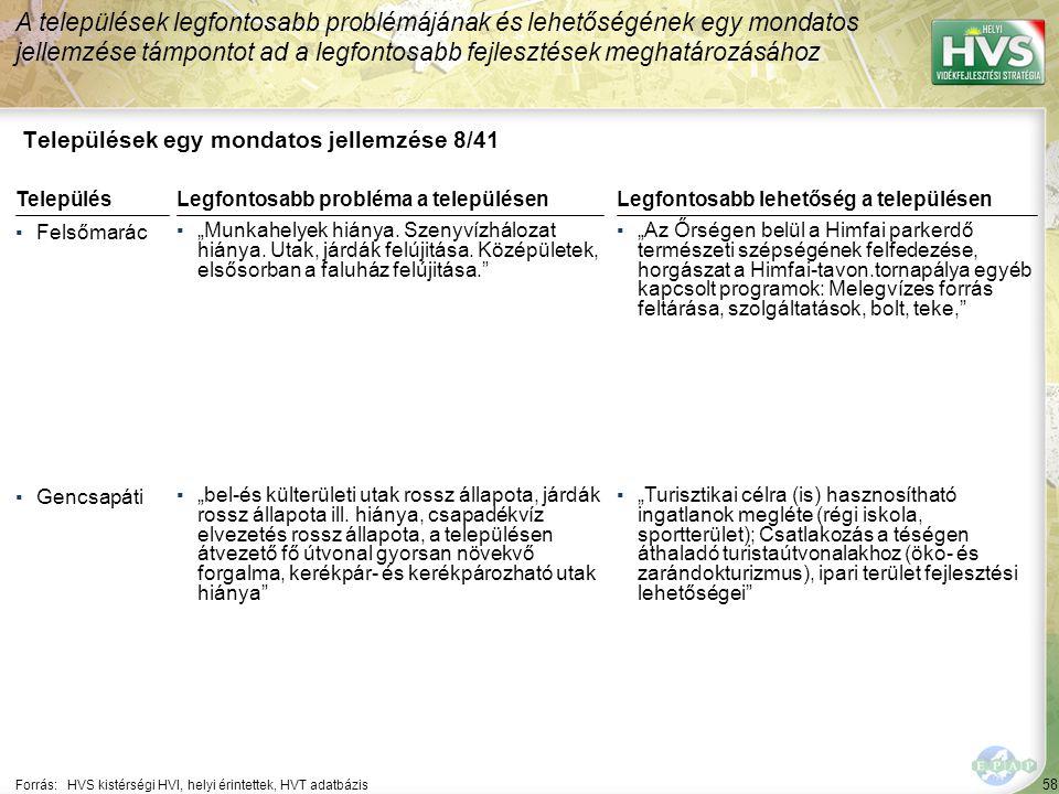 """58 Települések egy mondatos jellemzése 8/41 A települések legfontosabb problémájának és lehetőségének egy mondatos jellemzése támpontot ad a legfontosabb fejlesztések meghatározásához Forrás:HVS kistérségi HVI, helyi érintettek, HVT adatbázis TelepülésLegfontosabb probléma a településen ▪Felsőmarác ▪""""Munkahelyek hiánya."""