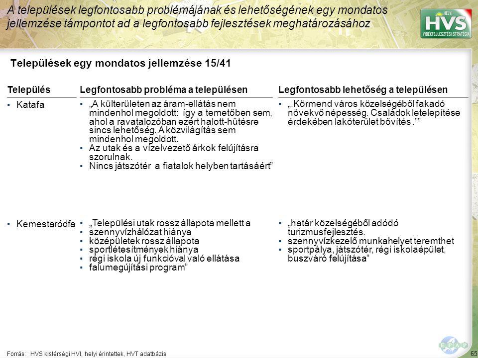 """65 Települések egy mondatos jellemzése 15/41 A települések legfontosabb problémájának és lehetőségének egy mondatos jellemzése támpontot ad a legfontosabb fejlesztések meghatározásához Forrás:HVS kistérségi HVI, helyi érintettek, HVT adatbázis TelepülésLegfontosabb probléma a településen ▪Katafa ▪""""A külterületen az áram-ellátás nem mindenhol megoldott: így a temetőben sem, ahol a ravatalozóban ezért halott-hűtésre sincs lehetőség."""