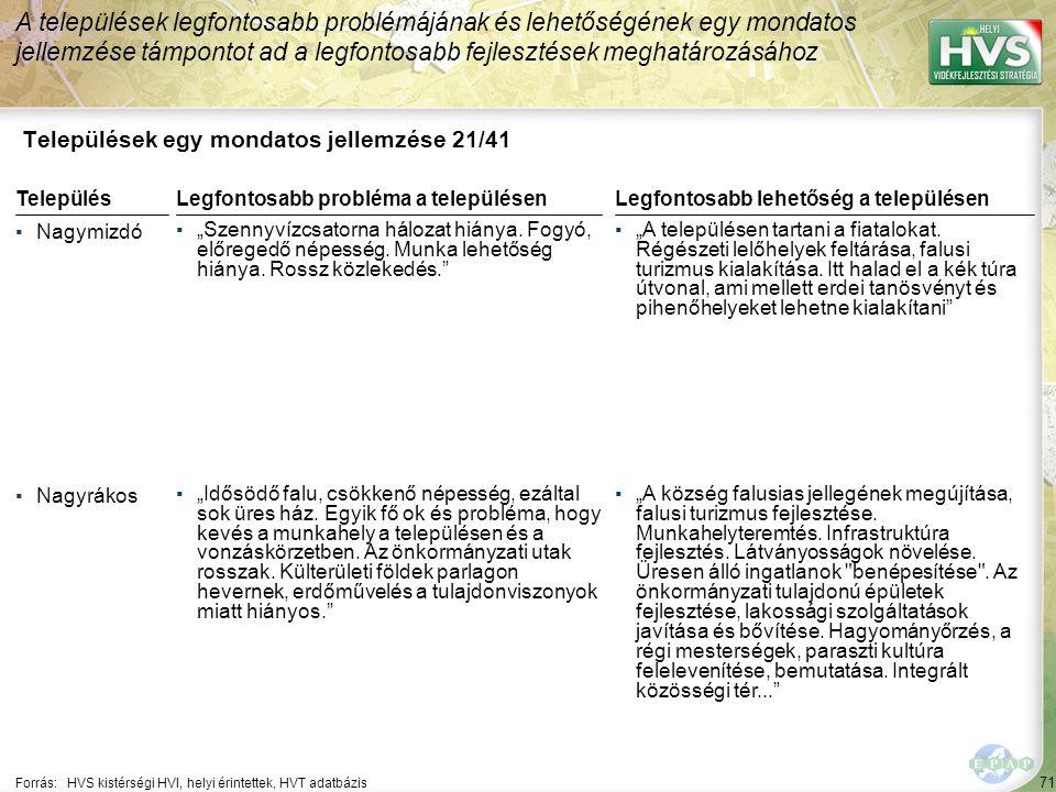 """71 Települések egy mondatos jellemzése 21/41 A települések legfontosabb problémájának és lehetőségének egy mondatos jellemzése támpontot ad a legfontosabb fejlesztések meghatározásához Forrás:HVS kistérségi HVI, helyi érintettek, HVT adatbázis TelepülésLegfontosabb probléma a településen ▪Nagymizdó ▪""""Szennyvízcsatorna hálozat hiánya."""