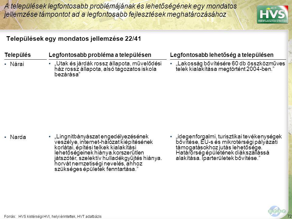 """72 Települések egy mondatos jellemzése 22/41 A települések legfontosabb problémájának és lehetőségének egy mondatos jellemzése támpontot ad a legfontosabb fejlesztések meghatározásához Forrás:HVS kistérségi HVI, helyi érintettek, HVT adatbázis TelepülésLegfontosabb probléma a településen ▪Nárai ▪""""Utak és járdák rossz állapota, művelődési ház rossz állapota, alsó tagozatos iskola bezárása ▪Narda ▪""""Lingnitbányászat engedélyezésének veszélye, internet-hálózat kiépítésének korlátai, építési telkek kialakítási lehetőségeinek hiánya.korszerűtlen játszótér, szelektív hulladékgyűjtés hiánya."""