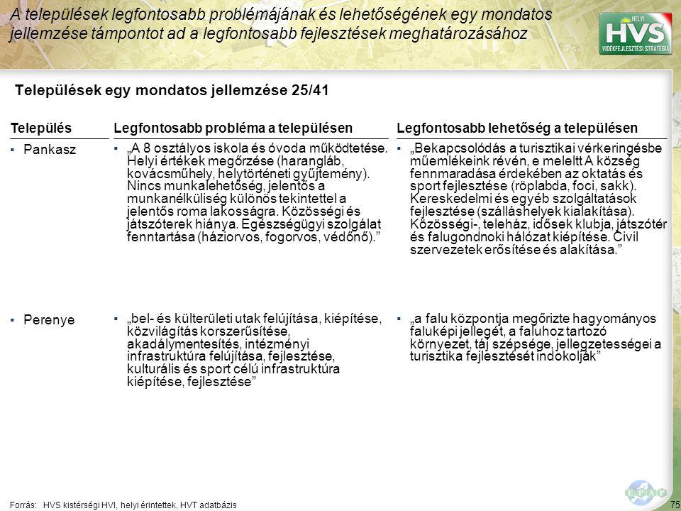 """75 Települések egy mondatos jellemzése 25/41 A települések legfontosabb problémájának és lehetőségének egy mondatos jellemzése támpontot ad a legfontosabb fejlesztések meghatározásához Forrás:HVS kistérségi HVI, helyi érintettek, HVT adatbázis TelepülésLegfontosabb probléma a településen ▪Pankasz ▪""""A 8 osztályos iskola és óvoda működtetése."""