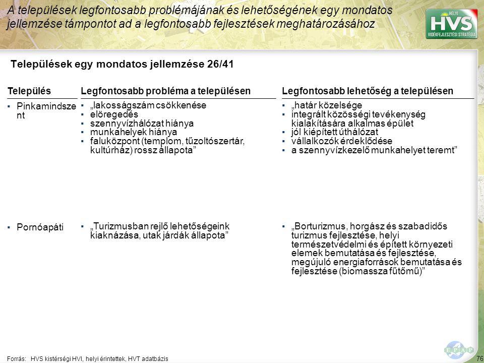 """76 Települések egy mondatos jellemzése 26/41 A települések legfontosabb problémájának és lehetőségének egy mondatos jellemzése támpontot ad a legfontosabb fejlesztések meghatározásához Forrás:HVS kistérségi HVI, helyi érintettek, HVT adatbázis TelepülésLegfontosabb probléma a településen ▪Pinkamindsze nt ▪""""lakosságszám csökkenése ▪elöregedés ▪szennyvízhálózat hiánya ▪munkahelyek hiánya ▪faluközpont (templom, tűzoltószertár, kultúrház) rossz állapota ▪Pornóapáti ▪""""Turizmusban rejlő lehetőségeink kiaknázása, utak járdák állapota Legfontosabb lehetőség a településen ▪""""határ közelsége ▪integrált közösségi tevékenység kialakítására alkalmas épület ▪jól kiépített úthálózat ▪vállalkozók érdeklődése ▪a szennyvízkezelő munkahelyet teremt ▪""""Borturizmus, horgász és szabadidős turizmus fejlesztése, helyi természetvédelmi és épített környezeti elemek bemutatása és fejlesztése, megújuló energiaforrások bemutatása és fejlesztése (biomassza fűtőmű)"""