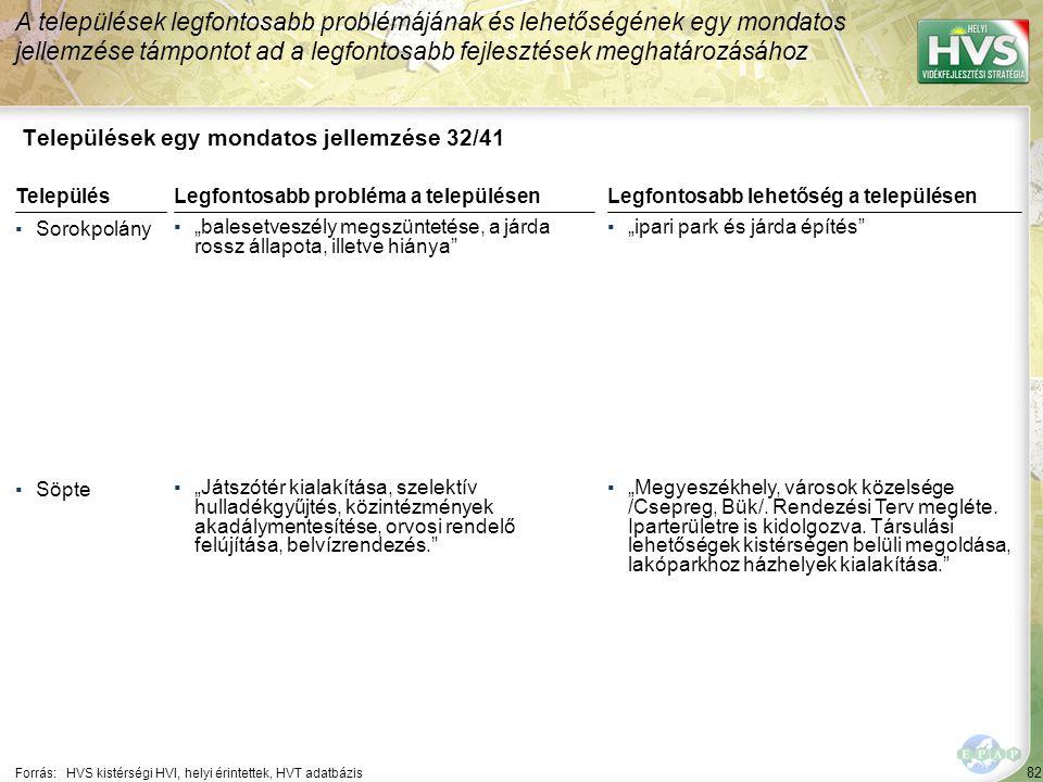 """82 Települések egy mondatos jellemzése 32/41 A települések legfontosabb problémájának és lehetőségének egy mondatos jellemzése támpontot ad a legfontosabb fejlesztések meghatározásához Forrás:HVS kistérségi HVI, helyi érintettek, HVT adatbázis TelepülésLegfontosabb probléma a településen ▪Sorokpolány ▪""""balesetveszély megszüntetése, a járda rossz állapota, illetve hiánya ▪Söpte ▪""""Játszótér kialakítása, szelektív hulladékgyűjtés, közintézmények akadálymentesítése, orvosi rendelő felújítása, belvízrendezés. Legfontosabb lehetőség a településen ▪""""ipari park és járda építés ▪""""Megyeszékhely, városok közelsége /Csepreg, Bük/."""