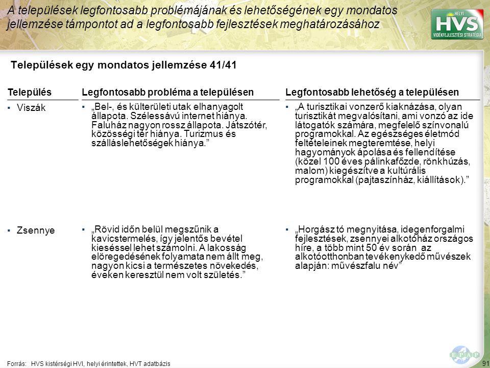 """91 Települések egy mondatos jellemzése 41/41 A települések legfontosabb problémájának és lehetőségének egy mondatos jellemzése támpontot ad a legfontosabb fejlesztések meghatározásához Forrás:HVS kistérségi HVI, helyi érintettek, HVT adatbázis TelepülésLegfontosabb probléma a településen ▪Viszák ▪""""Bel-, és külterületi utak elhanyagolt állapota."""