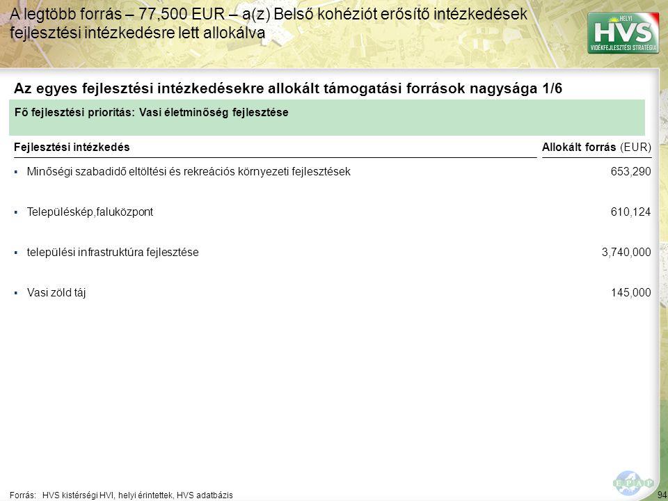 94 ▪Minőségi szabadidő eltöltési és rekreációs környezeti fejlesztések Forrás:HVS kistérségi HVI, helyi érintettek, HVS adatbázis Az egyes fejlesztési intézkedésekre allokált támogatási források nagysága 1/6 A legtöbb forrás – 77,500 EUR – a(z) Belső kohéziót erősítő intézkedések fejlesztési intézkedésre lett allokálva Fejlesztési intézkedés ▪Településkép,faluközpont ▪települési infrastruktúra fejlesztése ▪Vasi zöld táj Fő fejlesztési prioritás: Vasi életminőség fejlesztése Allokált forrás (EUR) 653,290 610,124 3,740,000 145,000