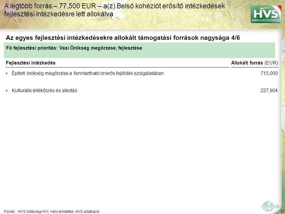 97 ▪Épített örökség megőrzése a fenntartható önerős fejlődés szolgálatában Forrás:HVS kistérségi HVI, helyi érintettek, HVS adatbázis Az egyes fejlesztési intézkedésekre allokált támogatási források nagysága 4/6 A legtöbb forrás – 77,500 EUR – a(z) Belső kohéziót erősítő intézkedések fejlesztési intézkedésre lett allokálva Fejlesztési intézkedés ▪Kulturális értékőrzés és alkotás Fő fejlesztési prioritás: Vasi Örökség megőrzése, fejlesztése Allokált forrás (EUR) 715,000 227,904