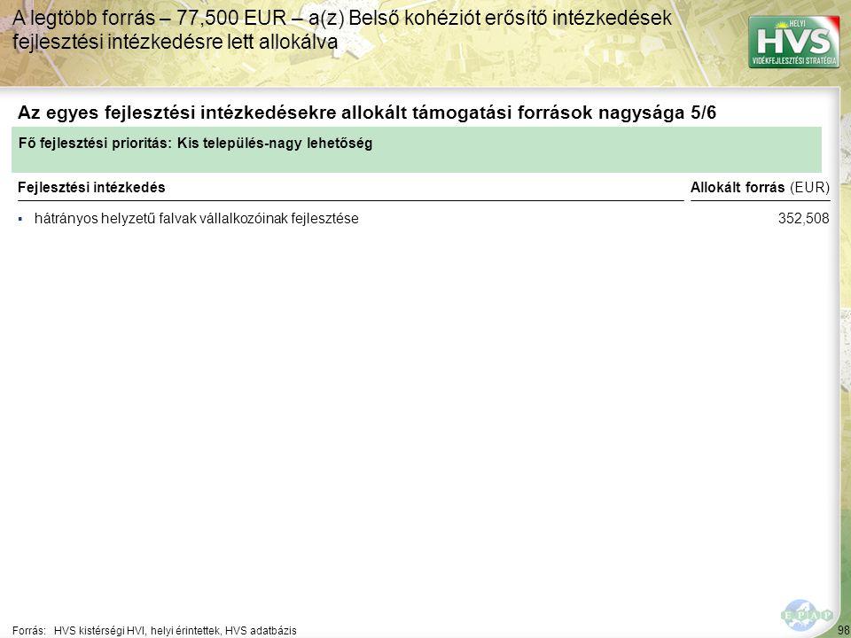 98 ▪hátrányos helyzetű falvak vállalkozóinak fejlesztése Forrás:HVS kistérségi HVI, helyi érintettek, HVS adatbázis Az egyes fejlesztési intézkedésekre allokált támogatási források nagysága 5/6 A legtöbb forrás – 77,500 EUR – a(z) Belső kohéziót erősítő intézkedések fejlesztési intézkedésre lett allokálva Fejlesztési intézkedés Fő fejlesztési prioritás: Kis település-nagy lehetőség Allokált forrás (EUR) 352,508