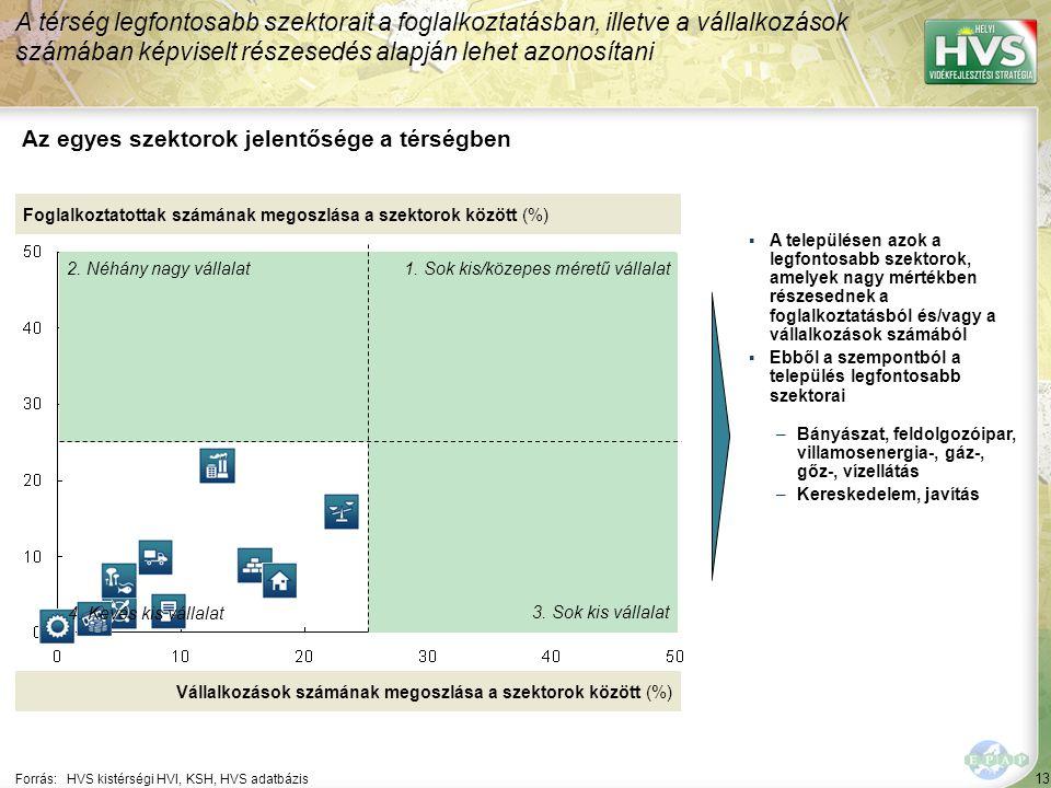 13 Forrás:HVS kistérségi HVI, KSH, HVS adatbázis Az egyes szektorok jelentősége a térségben A térség legfontosabb szektorait a foglalkoztatásban, illetve a vállalkozások számában képviselt részesedés alapján lehet azonosítani Foglalkoztatottak számának megoszlása a szektorok között (%) Vállalkozások számának megoszlása a szektorok között (%) ▪A településen azok a legfontosabb szektorok, amelyek nagy mértékben részesednek a foglalkoztatásból és/vagy a vállalkozások számából ▪Ebből a szempontból a település legfontosabb szektorai –Bányászat, feldolgozóipar, villamosenergia-, gáz-, gőz-, vízellátás –Kereskedelem, javítás 1.