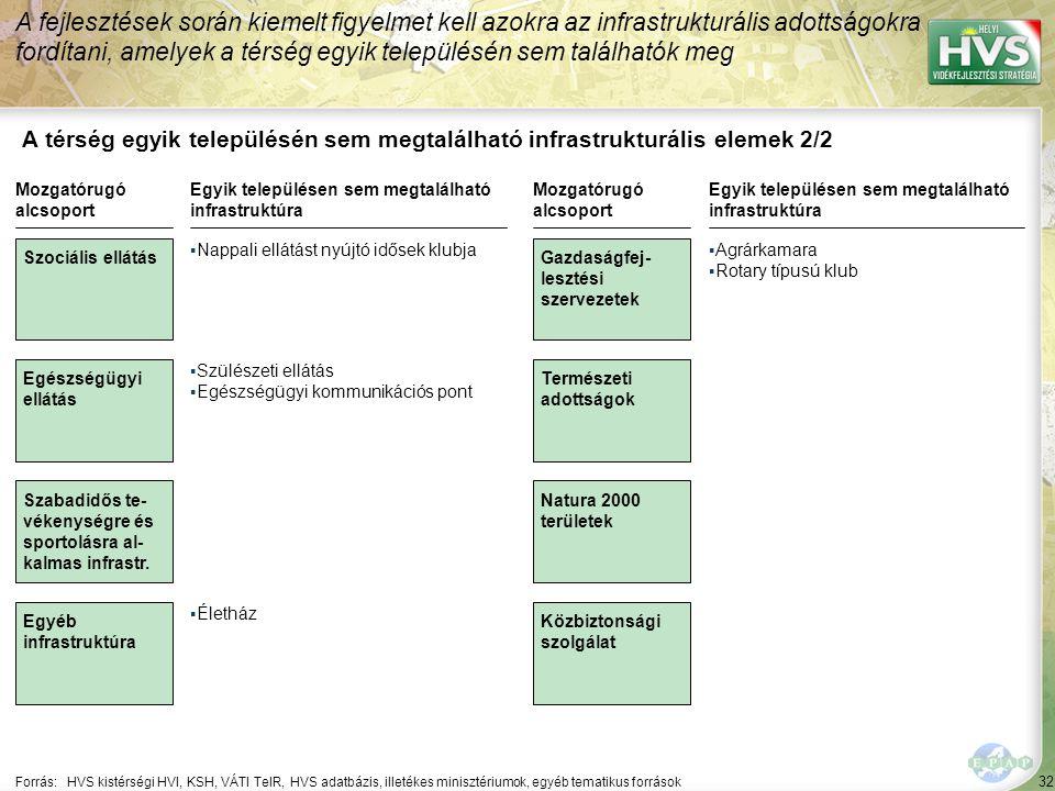 32 A térség egyik településén sem megtalálható infrastrukturális elemek 2/2 A fejlesztések során kiemelt figyelmet kell azokra az infrastrukturális ad