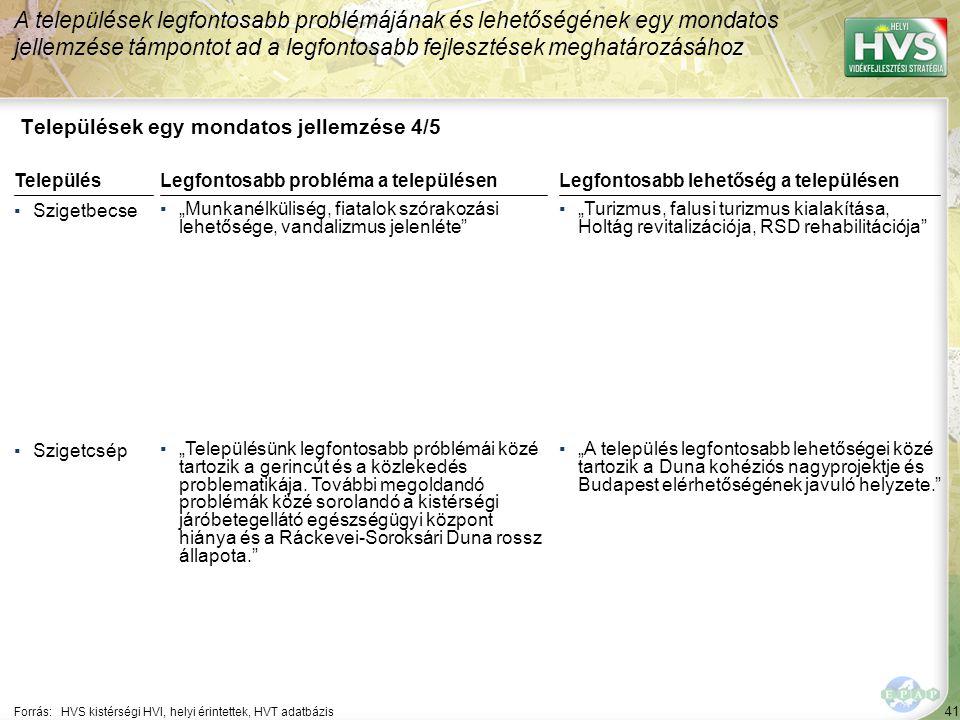 """41 Települések egy mondatos jellemzése 4/5 A települések legfontosabb problémájának és lehetőségének egy mondatos jellemzése támpontot ad a legfontosabb fejlesztések meghatározásához Forrás:HVS kistérségi HVI, helyi érintettek, HVT adatbázis TelepülésLegfontosabb probléma a településen ▪Szigetbecse ▪""""Munkanélküliség, fiatalok szórakozási lehetősége, vandalizmus jelenléte ▪Szigetcsép ▪""""Településünk legfontosabb próblémái közé tartozik a gerincút és a közlekedés problematikája."""