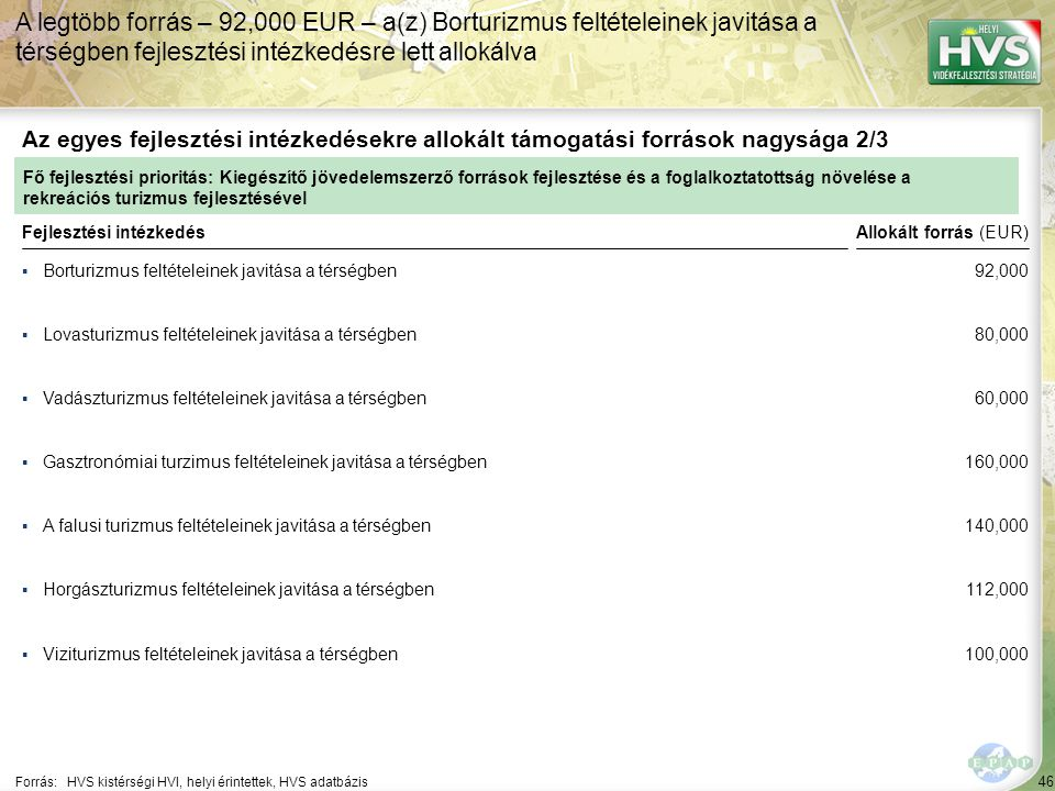 46 ▪Borturizmus feltételeinek javitása a térségben Forrás:HVS kistérségi HVI, helyi érintettek, HVS adatbázis Az egyes fejlesztési intézkedésekre allokált támogatási források nagysága 2/3 A legtöbb forrás – 92,000 EUR – a(z) Borturizmus feltételeinek javitása a térségben fejlesztési intézkedésre lett allokálva Fejlesztési intézkedés ▪Lovasturizmus feltételeinek javitása a térségben ▪Vadászturizmus feltételeinek javitása a térségben ▪A falusi turizmus feltételeinek javitása a térségben ▪Viziturizmus feltételeinek javitása a térségben ▪Horgászturizmus feltételeinek javitása a térségben ▪Gasztronómiai turzimus feltételeinek javitása a térségben Fő fejlesztési prioritás: Kiegészítő jövedelemszerző források fejlesztése és a foglalkoztatottság növelése a rekreációs turizmus fejlesztésével Allokált forrás (EUR) 92,000 80,000 60,000 160,000 140,000 112,000 100,000