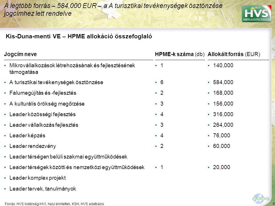 4 Forrás: HVS kistérségi HVI, helyi érintettek, KSH, HVS adatbázis A legtöbb forrás – 584,000 EUR – a A turisztikai tevékenységek ösztönzése jogcímhez lett rendelve Kis-Duna-menti VE – HPME allokáció összefoglaló Jogcím neveHPME-k száma (db)Allokált forrás (EUR) ▪Mikrovállalkozások létrehozásának és fejlesztésének támogatása ▪1▪1▪140,000 ▪A turisztikai tevékenységek ösztönzése▪6▪6▪584,000 ▪Falumegújítás és -fejlesztés▪2▪2▪168,000 ▪A kulturális örökség megőrzése▪3▪3▪156,000 ▪Leader közösségi fejlesztés▪4▪4▪316,000 ▪Leader vállalkozás fejlesztés▪3▪3▪264,000 ▪Leader képzés▪4▪4▪76,000 ▪Leader rendezvény▪2▪2▪60,000 ▪Leader térségen belüli szakmai együttműködések ▪Leader térségek közötti és nemzetközi együttműködések▪1▪1▪20,000 ▪Leader komplex projekt ▪Leader tervek, tanulmányok