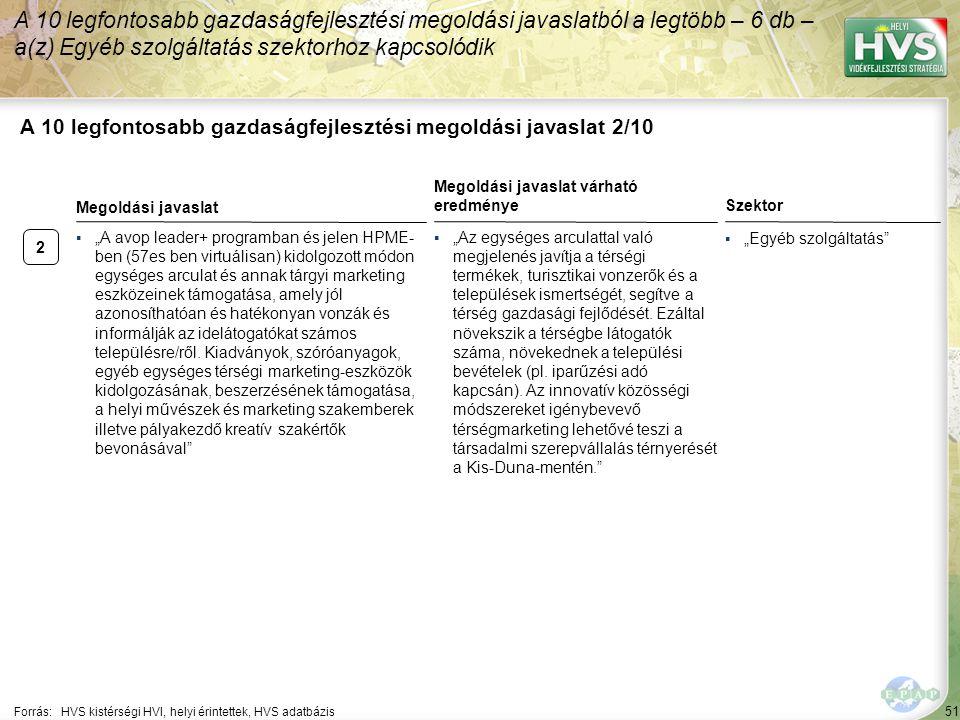 2 51 A 10 legfontosabb gazdaságfejlesztési megoldási javaslat 2/10 A 10 legfontosabb gazdaságfejlesztési megoldási javaslatból a legtöbb – 6 db – a(z)