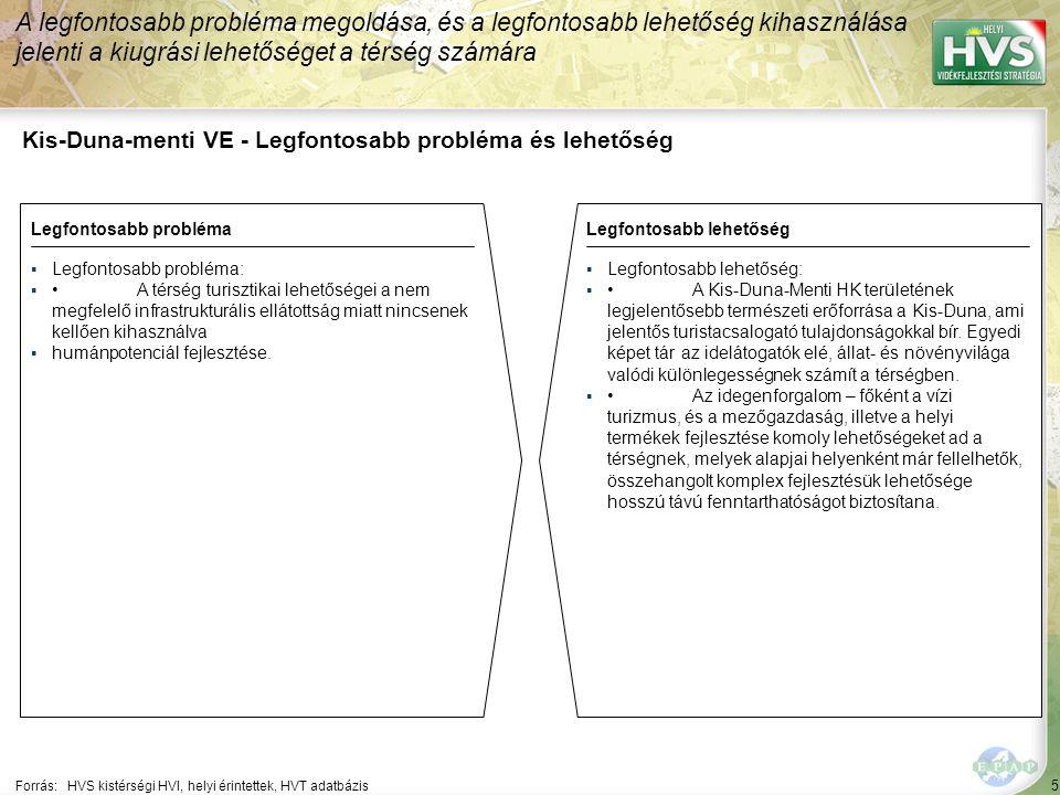 5 Kis-Duna-menti VE - Legfontosabb probléma és lehetőség A legfontosabb probléma megoldása, és a legfontosabb lehetőség kihasználása jelenti a kiugrási lehetőséget a térség számára Forrás:HVS kistérségi HVI, helyi érintettek, HVT adatbázis Legfontosabb problémaLegfontosabb lehetőség ▪Legfontosabb probléma: ▪A térség turisztikai lehetőségei a nem megfelelő infrastrukturális ellátottság miatt nincsenek kellően kihasználva ▪humánpotenciál fejlesztése.