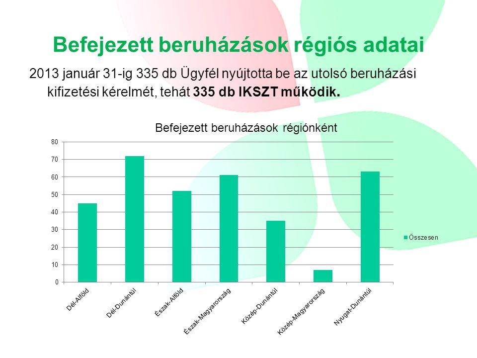 Befejezett beruházások régiós adatai 2013 január 31-ig 335 db Ügyfél nyújtotta be az utolsó beruházási kifizetési kérelmét, tehát 335 db IKSZT működik.