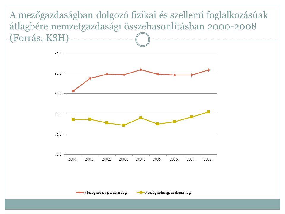 A mezőgazdaságban dolgozó fizikai és szellemi foglalkozásúak átlagbére nemzetgazdasági összehasonlításban 2000-2008 (Forrás: KSH)