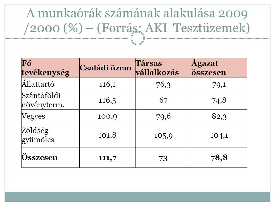 A munkaórák számának alakulása 2009 /2000 (%) – (Forrás: AKI Tesztüzemek) Fő tevékenység Családi üzem Társas vállalkozás Ágazat összesen Állattartó116,176,379,1 Szántóföldi növényterm.