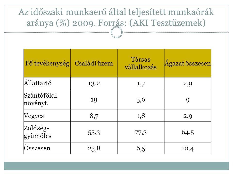 Az időszaki munkaerő által teljesített munkaórák aránya (%) 2009.