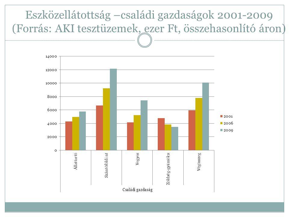 Eszközellátottság –családi gazdaságok 2001-2009 (Forrás: AKI tesztüzemek, ezer Ft, összehasonlító áron)
