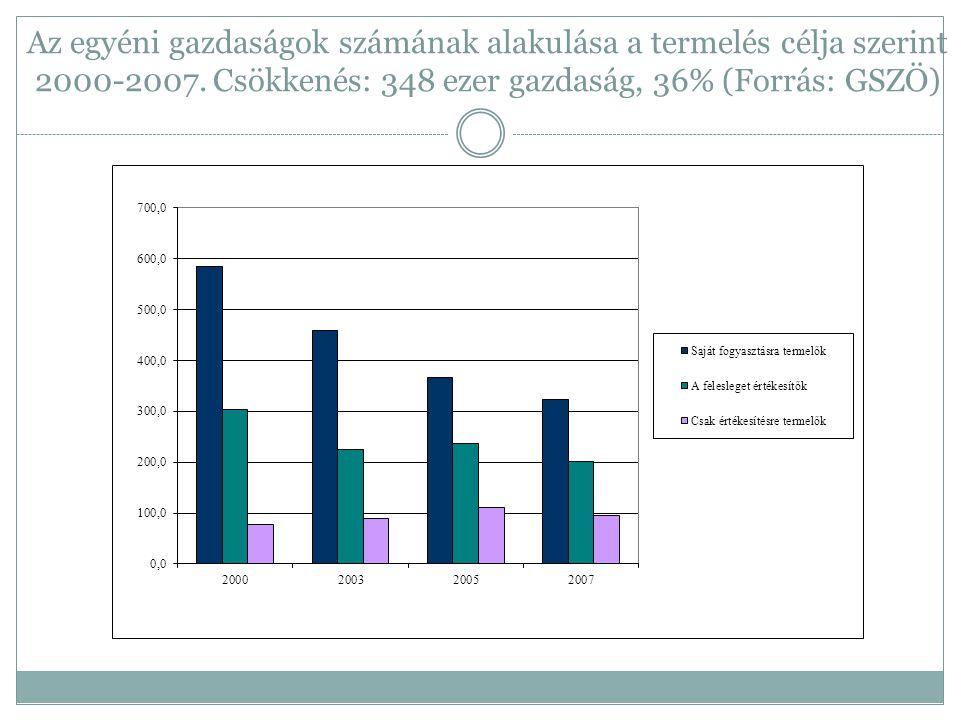 Az egyéni gazdaságok számának alakulása a termelés célja szerint 2000-2007.