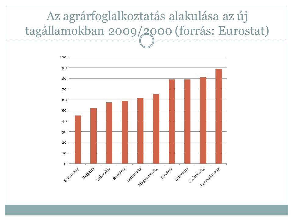A tendenciák összegzése a Tesztüzemi rendszer adatai alapján (596 túlélő gazdaság 2001-2009) A munkaórák száma a családi gazdaságokban nőtt vagy stagnált  állattartó + szántóföldi növénytermelő gazdaságok: + 16%  vegyes és zöldség-gyümölcs termesztő gazdaságok: + 1-2% A nem családi gazdaságok esetében  Állattartó, szántóföldi növénytermesztő, vegyes gazdaságok esetében drasztikus csökkenés: -20-33%  zöldség-gyümölcs termesztő gazdaságok: +6% Az időszaki munkaerő alkalmazása bő másfélszeresére nőtt (6,5%-ról 10,4%-ra)  Döntően a családi gazdaságokra jellemző:23,8%, szemben a nem családi gazdaságokban tapasztalt 6,5%-os aránnyal  Viszont a családi gazdaságokban stagnál (24,2%-ról 23,8%-ra), a nem családi gazdaságoknál növekszik (3,2%-ról 6,5%-ra)