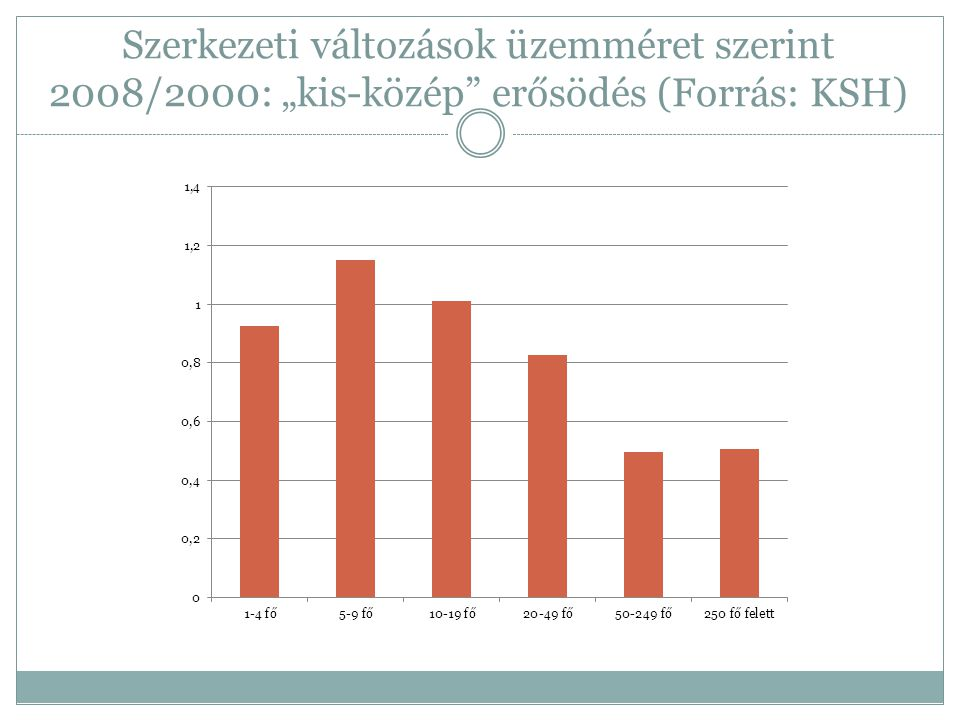 """Szerkezeti változások üzemméret szerint 2008/2000: """"kis-közép erősödés (Forrás: KSH)"""