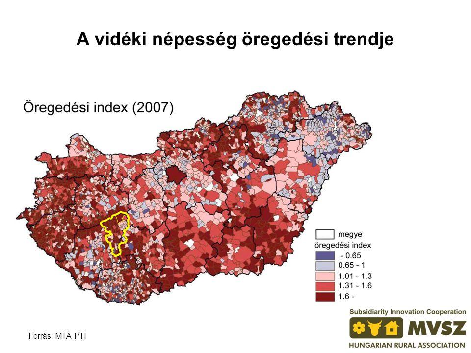 A vidéki népesség öregedési trendje Forrás: MTA PTI