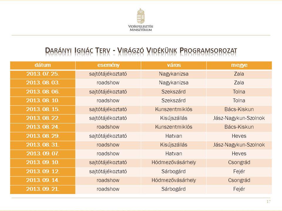 17 dátumeseményvárosmegye 2013. 07. 25.sajtótájékoztatóNagykanizsaZala 2013.