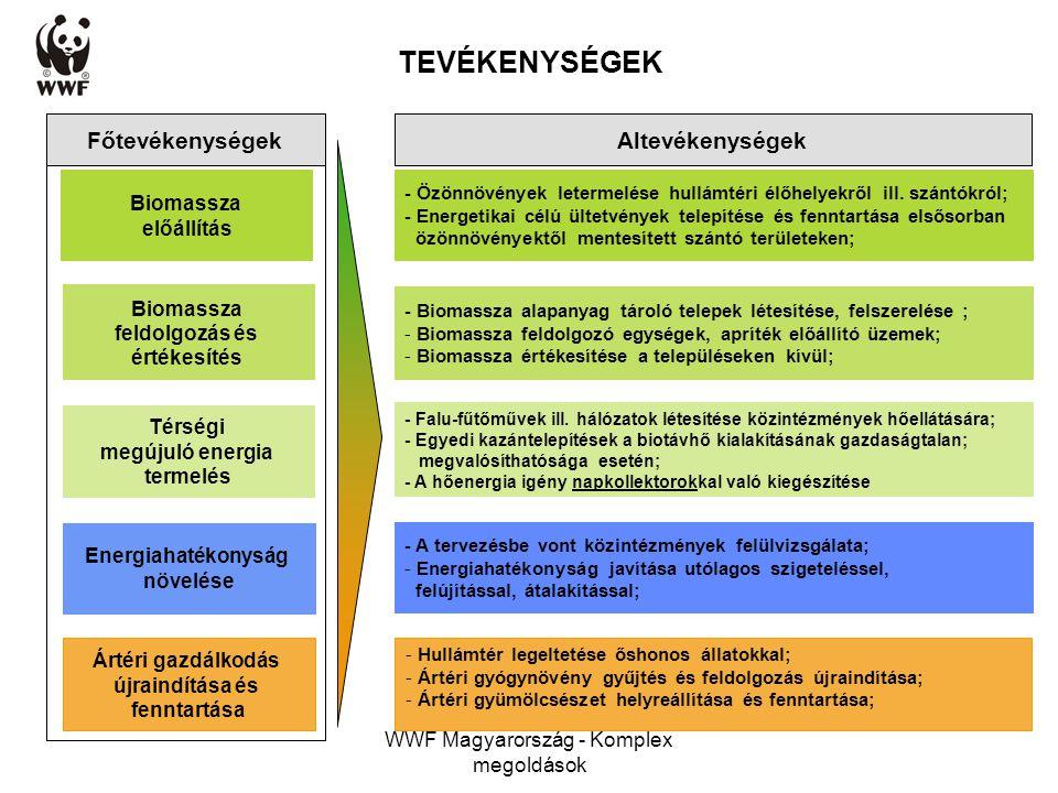 WWF Magyarország - Komplex megoldások TEVÉKENYSÉGEK Biomassza feldolgozás és értékesítés Térségi megújuló energia termelés Energiahatékonyság növelése