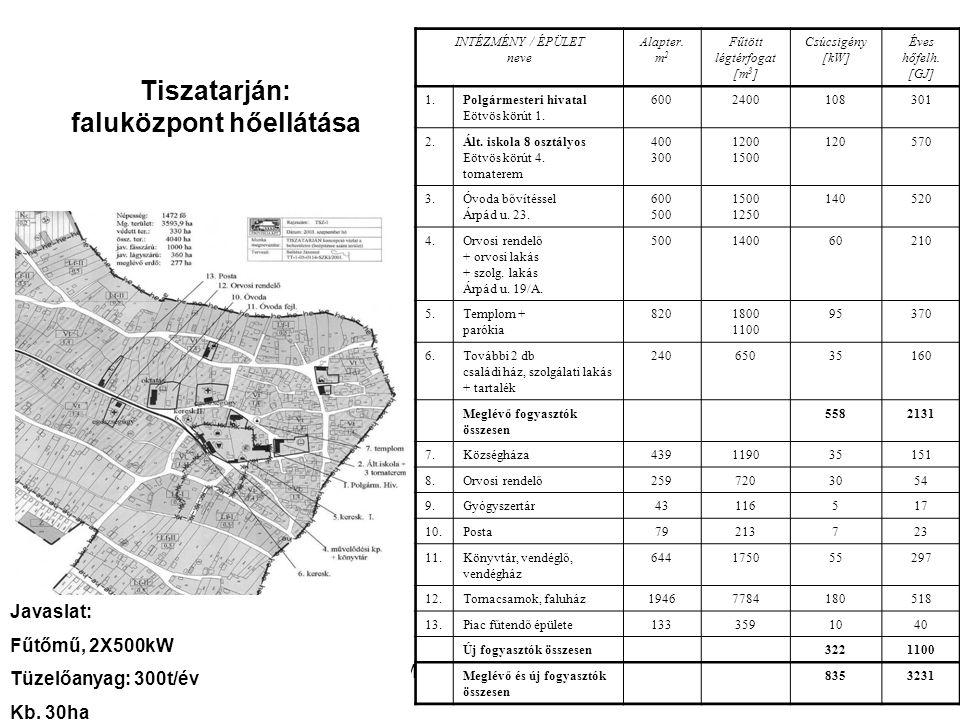 WWF Magyarország - Komplex megoldások Tiszatarján: faluközpont hőellátása INTÉZMÉNY / ÉPÜLET neve Alapter. m 2 Fűtött légtérfogat [m 3 ] Csúcsigény [k