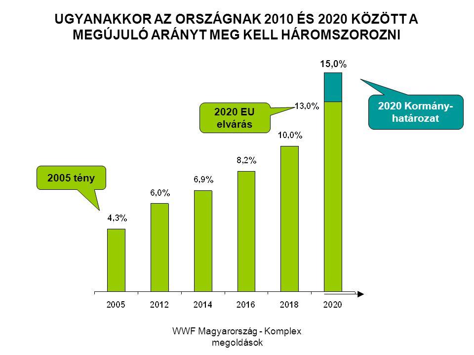 WWF Magyarország - Komplex megoldások UGYANAKKOR AZ ORSZÁGNAK 2010 ÉS 2020 KÖZÖTT A MEGÚJULÓ ARÁNYT MEG KELL HÁROMSZOROZNI 2005 tény 2020 EU elvárás 2