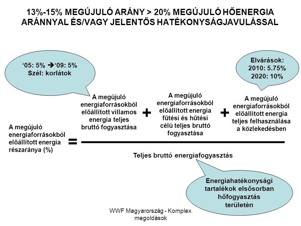 WWF Magyarország - Komplex megoldások 13%-15% MEGÚJULÓ ARÁNY > 20% MEGÚJULÓ HŐENERGIA ARÁNNYAL ÉS/VAGY JELENTŐS HATÉKONYSÁGJAVULÁSSAL A megújuló energ